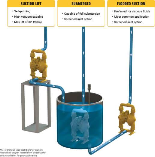 AODD-Pump-Installation