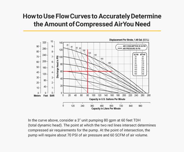 AODD Pump Performance Chart