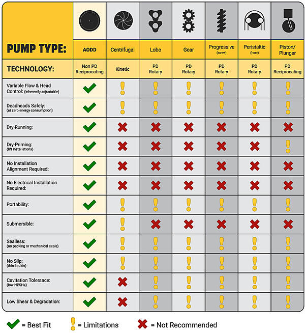 Graphic Showing Industrial Pump Types