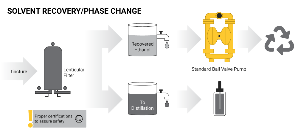 Solvent Recovery Phase Change
