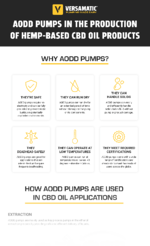 AODD Pumps in CBD Oil Production Infographic